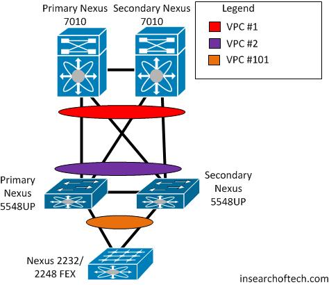 Just Another Cisco Nexus Install | In Search of Tech