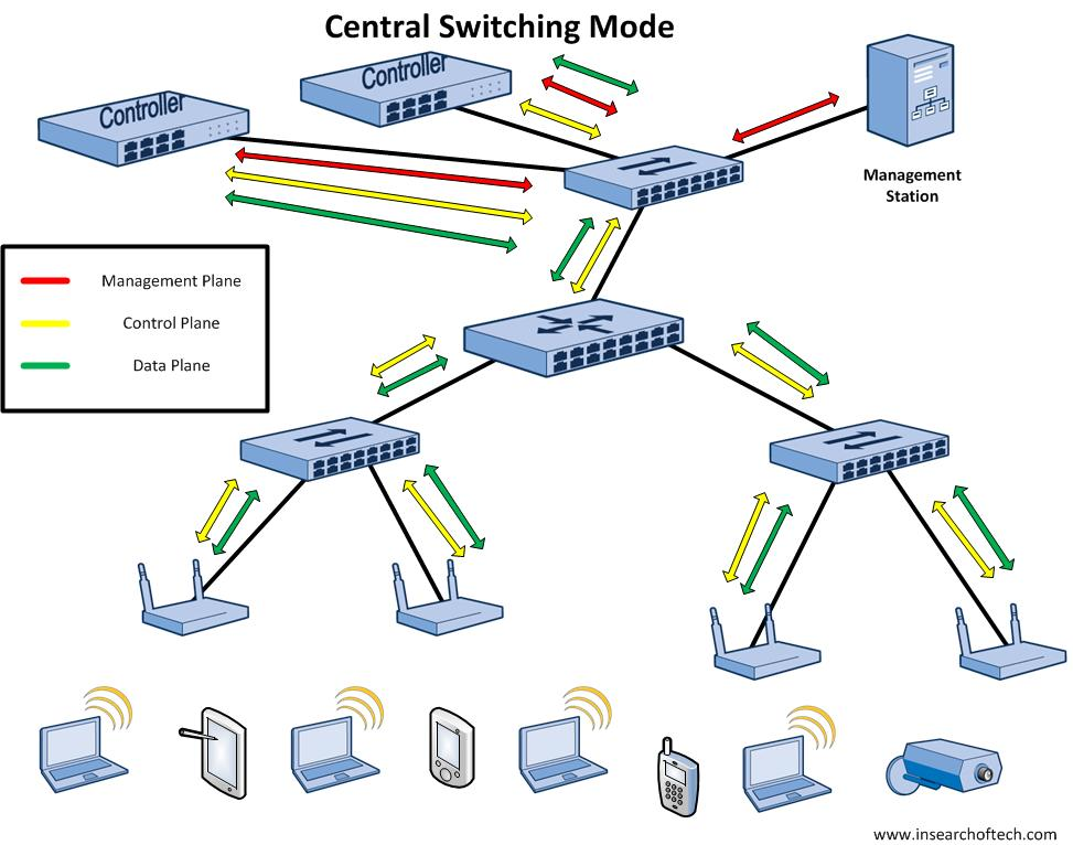 WLAN Mode - Centralized