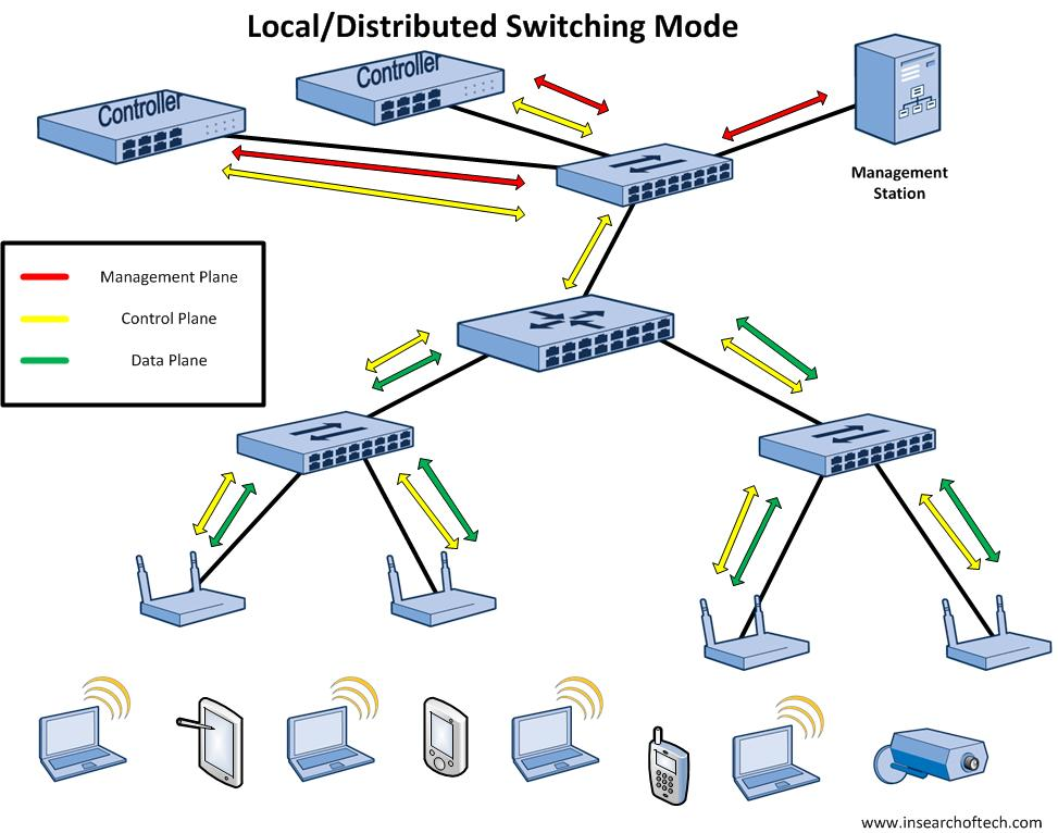 WLAN Mode - Distributed
